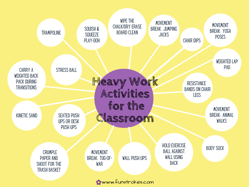 Heavy Work Activities for the Classroom Infographic